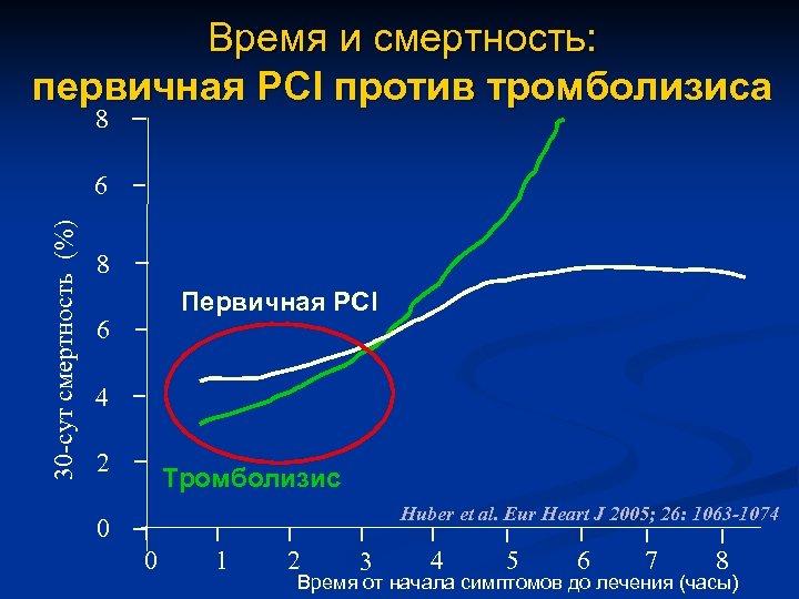 Время и смертность: первичная PCI против тромболизиса 8 30 -сут смертность (%) 6 8