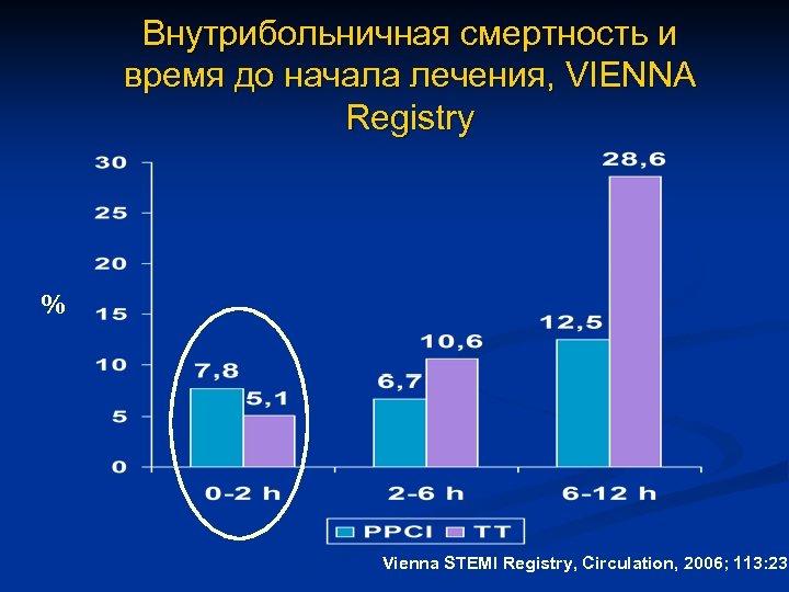 Внутрибольничная смертность и время до начала лечения, VIENNA Registry % Vienna STEMI Registry, Circulation,
