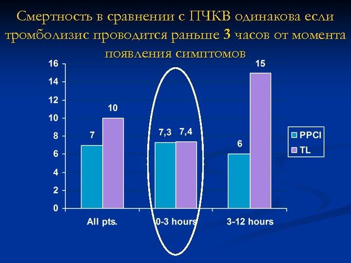 Смертность в сравнении с ПЧКВ одинакова если тромболизис проводится раньше 3 часов от момента
