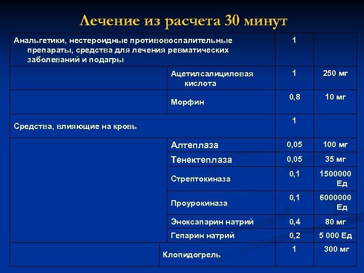 Лечение из расчета 30 минут Анальгетики, нестероидные противовоспалительные препараты, средства для лечения ревматических заболеваний