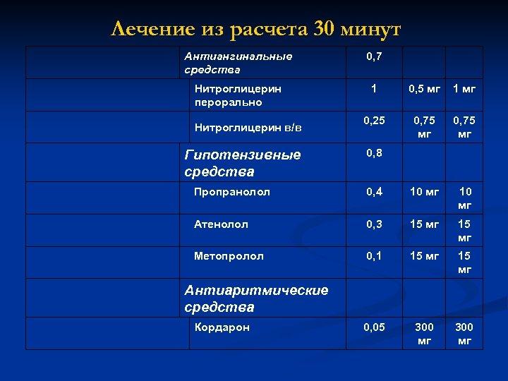 Лечение из расчета 30 минут Антиангинальные средства 0, 7 Нитроглицерин перорально 1 0, 5