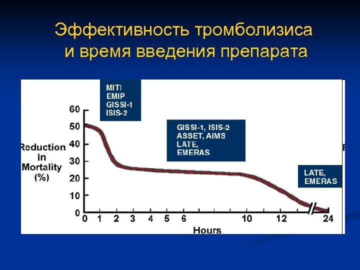 Эффективность тромболизиса и время введения препарата
