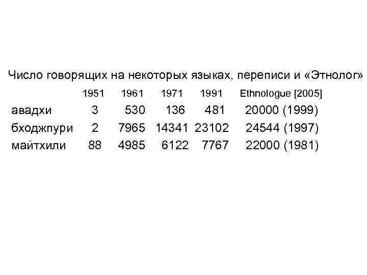 Число говорящих на некоторых языках, переписи и «Этнолог» 1951 1961 1971 1991 Ethnologue [2005]