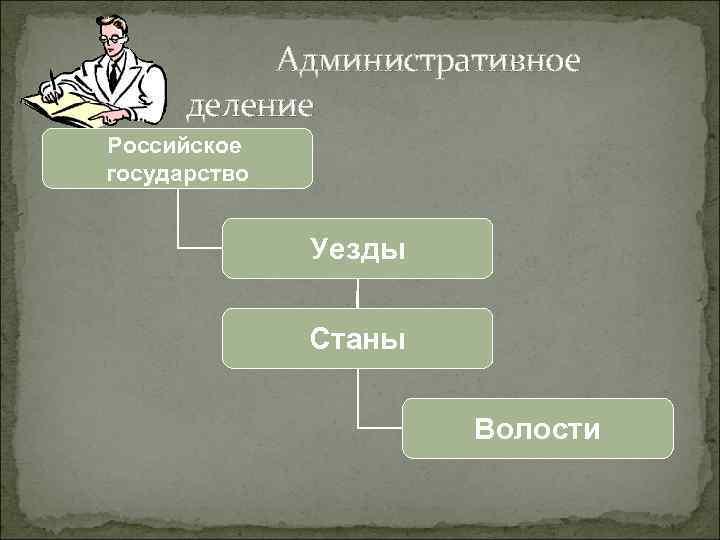 Административное деление Российское государство Уезды Станы Волости