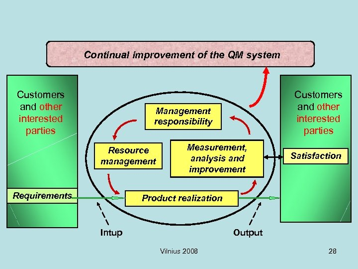 Continual improvement of the QM system Customers and other interested parties Management responsibility Resource