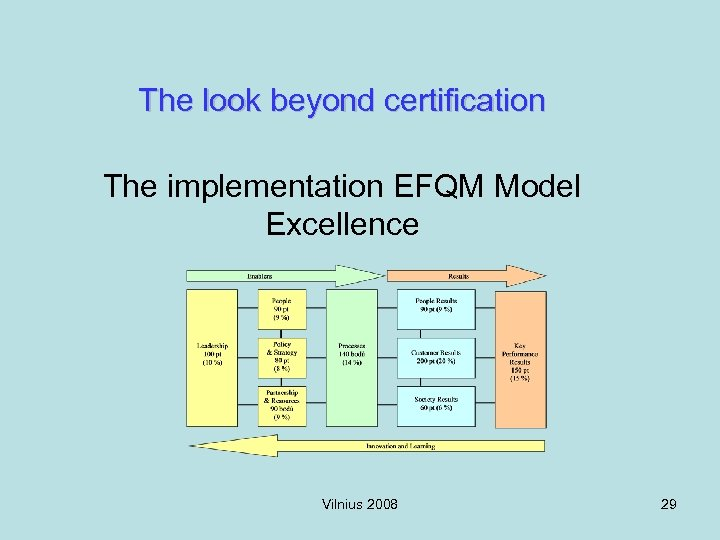 The look beyond certification The implementation EFQM Model Excellence Vilnius 2008 29