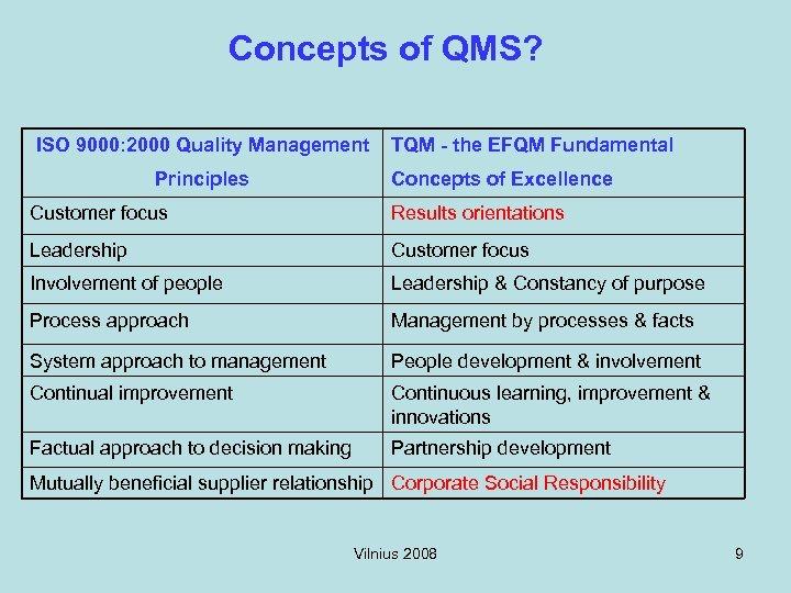 Concepts of QMS? ISO 9000: 2000 Quality Management Principles TQM - the EFQM Fundamental