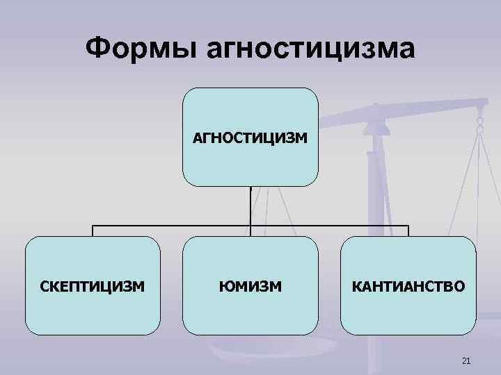 Формы агностицизма АГНОСТИЦИЗМ СКЕПТИЦИЗМ ЮМИЗМ КАНТИАНСТВО 21