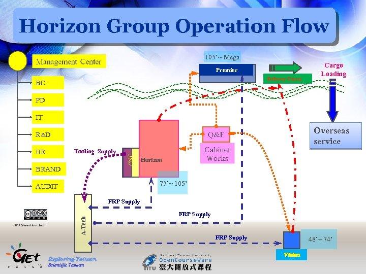 Horizon Group Operation Flow 105'~ Mega Premier Delivery Center BC Cargo Loading PD IT