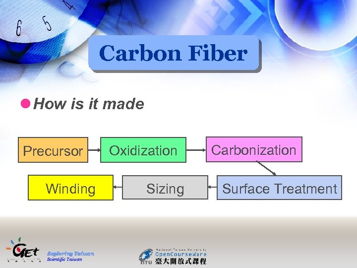 Carbon Fiber l How is it made Precursor Winding Exploring Taiwan Scientific Taiwan Oxidization