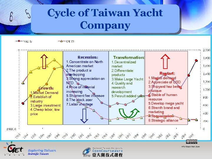 Cycle of Taiwan Yacht Company Recession: Growth: 1. Market Demand 2. Establish of industry