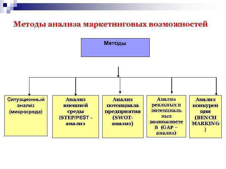Методы анализа маркетинговых возможностей Методы Ситуационный анализ (микросреда) Анализ внешней среды (STEP/PEST - анализ