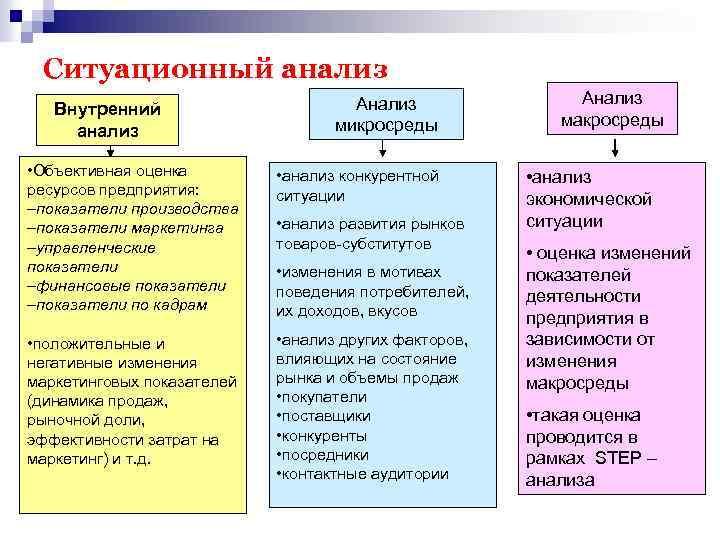 Ситуационный анализ Внутренний анализ Анализ микросреды • Объективная оценка ресурсов предприятия: –показатели производства –показатели