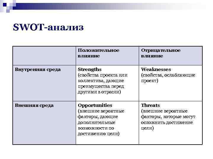 SWOT-анализ Положительное влияние Отрицательное влияние Внутренняя среда Strengths (свойства проекта или коллектива, дающие преимущества
