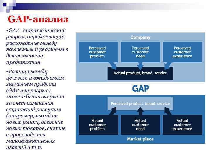 GAP-анализ • GAP - стратегический разрыв, определяющий расхождение между желаемым и реальным в деятельности