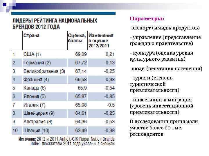 Параметры: -экспорт (имидж продуктов) - управление (представление граждан о правительстве) - культура (оценка уровня