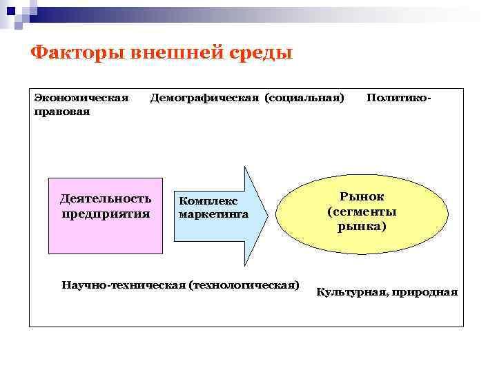 Факторы внешней среды Экономическая Демографическая (социальная) Политикоправовая Деятельность предприятия Комплекс маркетинга Научно-техническая (технологическая) Рынок