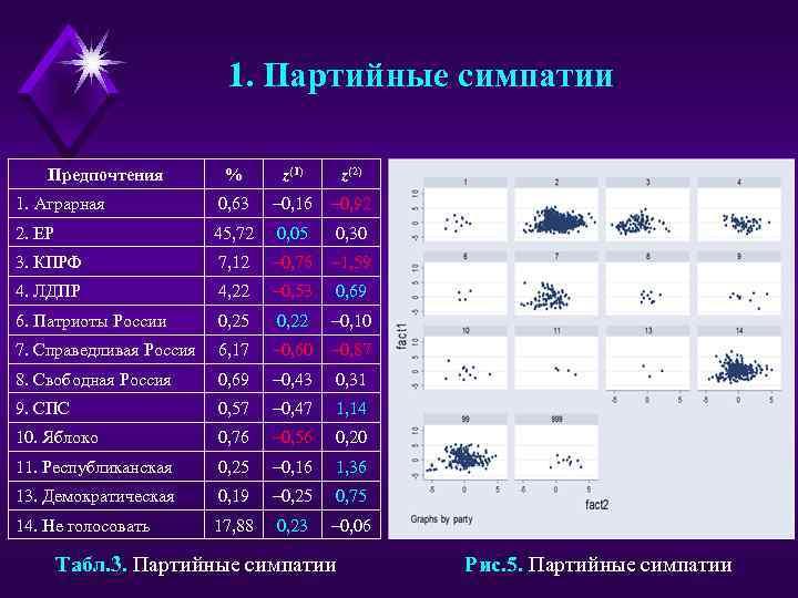 1. Партийные симпатии Предпочтения % z(1) z(2) 1. Аграрная 0, 63 – 0, 16