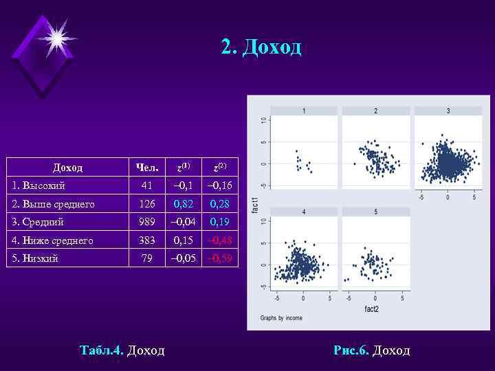 2. Доход Чел. z(1) z(2) 1. Высокий 41 – 0, 16 2. Выше среднего