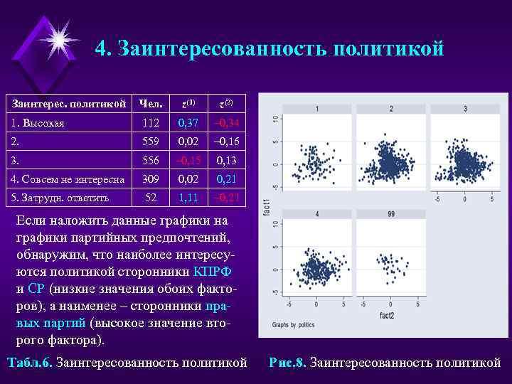 4. Заинтересованность политикой Заинтерес. политикой Чел. z(1) z(2) 1. Высокая 112 0, 37 –