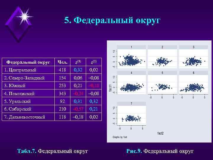 5. Федеральный округ Чел. z(1) z(2) 1. Центральный 418 0, 32 0, 02 2.