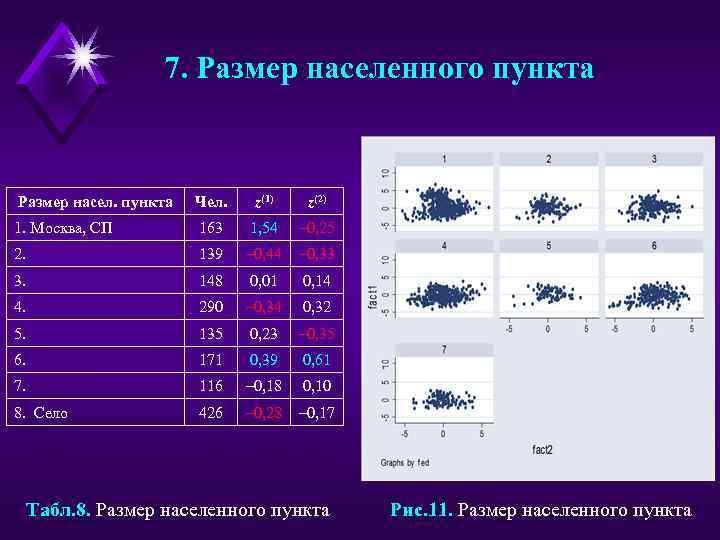 7. Размер населенного пункта Размер насел. пункта Чел. z(1) z(2) 1. Москва, СП 163