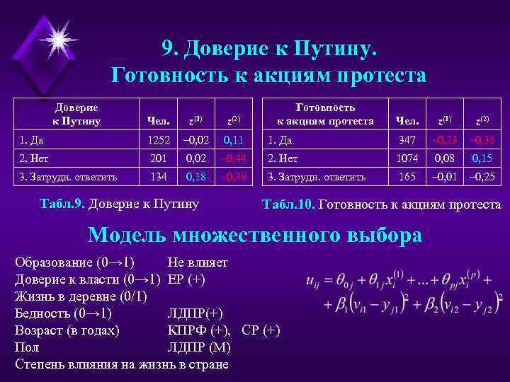 9. Доверие к Путину. Готовность к акциям протеста Доверие к Путину Чел. z(1) z(2)