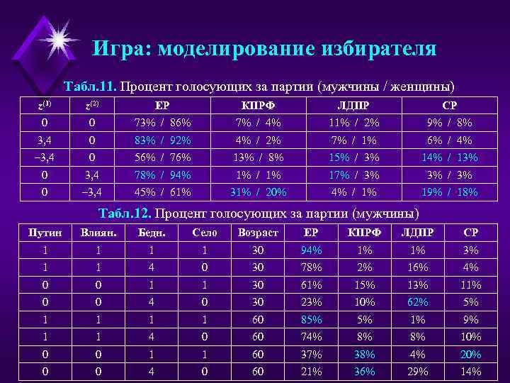 Игра: моделирование избирателя Табл. 11. Процент голосующих за партии (мужчины / женщины) z(1) z(2)