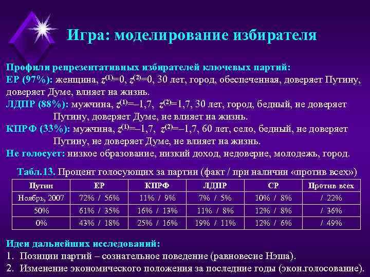 Игра: моделирование избирателя Профили репрезентативных избирателей ключевых партий: ЕР (97%): женщина, z(1)=0, z(2)=0, 30