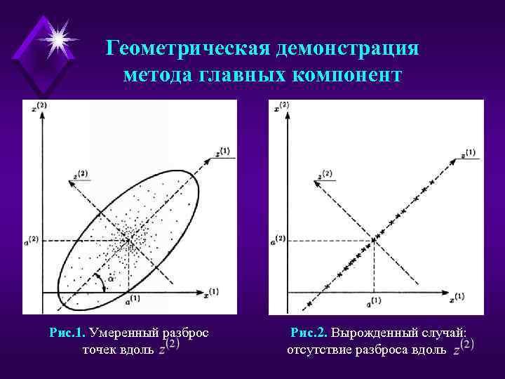 Геометрическая демонстрация метода главных компонент Рис. 1. Умеренный разброс точек вдоль Рис. 2. Вырожденный
