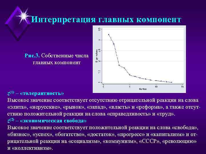 Интерпретация главных компонент Рис. 3. Собственные числа главных компонент z(1) – «толерантность» Высокое значение