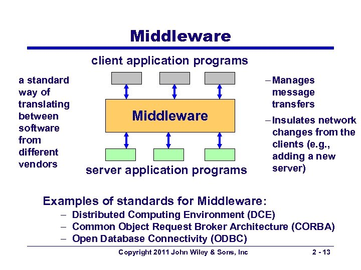 Middleware client application programs a standard way of translating between software from different vendors