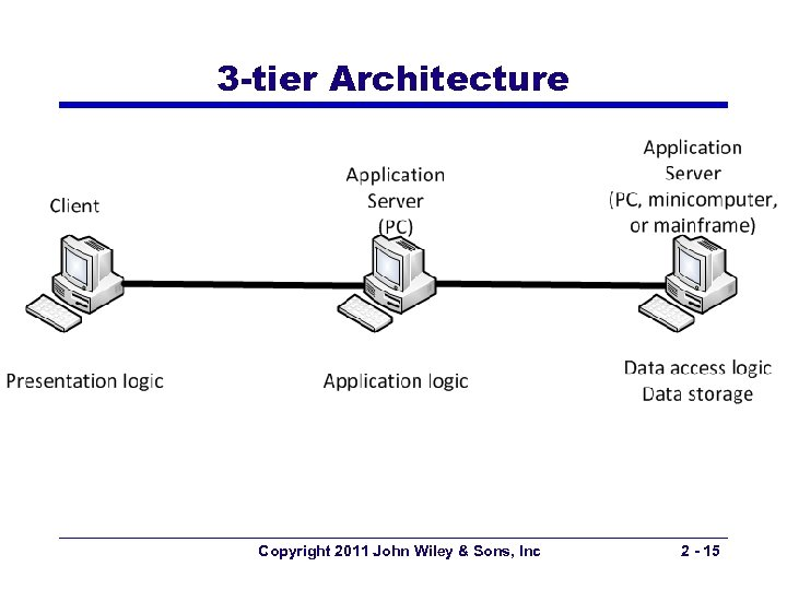 3 -tier Architecture Copyright 2011 John Wiley & Sons, Inc 2 - 15