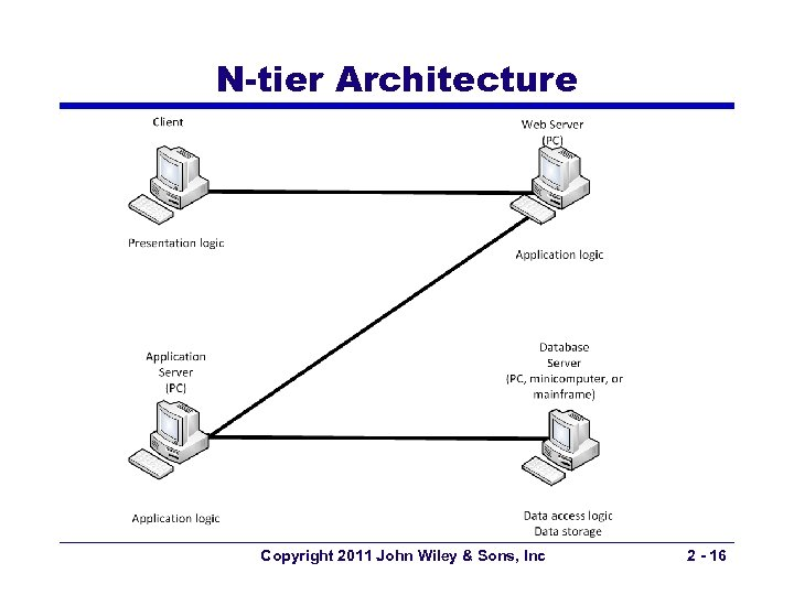 N-tier Architecture Copyright 2011 John Wiley & Sons, Inc 2 - 16