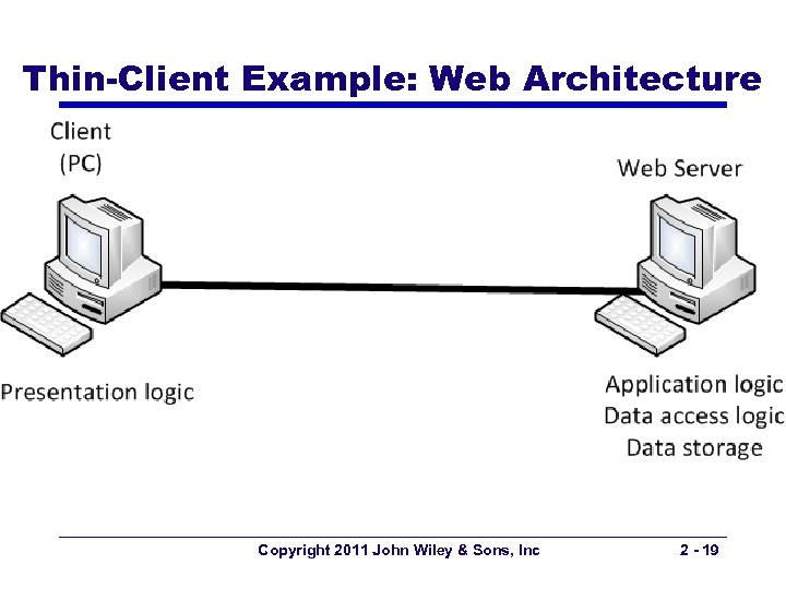 Thin-Client Example: Web Architecture Copyright 2011 John Wiley & Sons, Inc 2 - 19