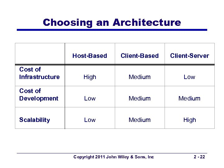 Choosing an Architecture Host-Based Client-Server Cost of Infrastructure High Medium Low Cost of Development