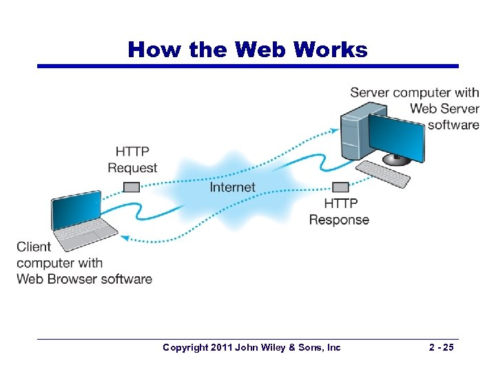 How the Web Works Copyright 2011 John Wiley & Sons, Inc 2 - 25