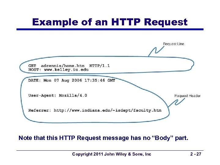 """Example of an HTTP Request Note that this HTTP Request message has no """"Body"""""""