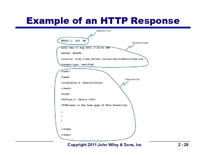 Example of an HTTP Response Copyright 2011 John Wiley & Sons, Inc 2 -