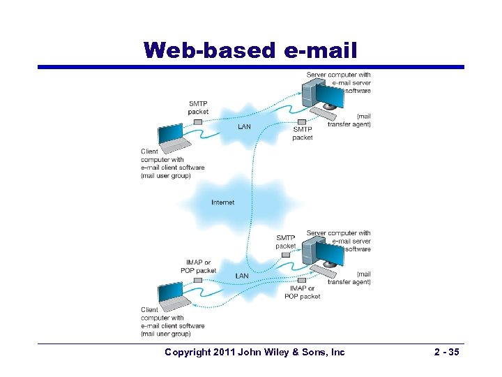 Web-based e-mail Copyright 2011 John Wiley & Sons, Inc 2 - 35