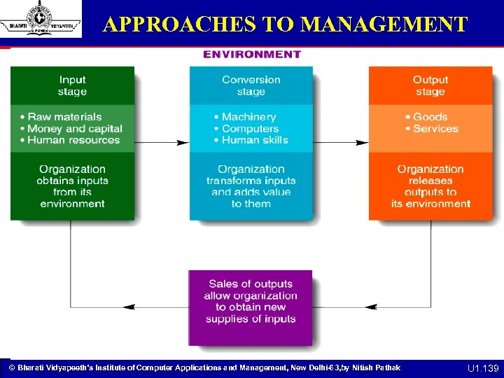 APPROACHES TO MANAGEMENT © Bharati Vidyapeeth's Institute of Computer Applications and Management, New Delhi-63,