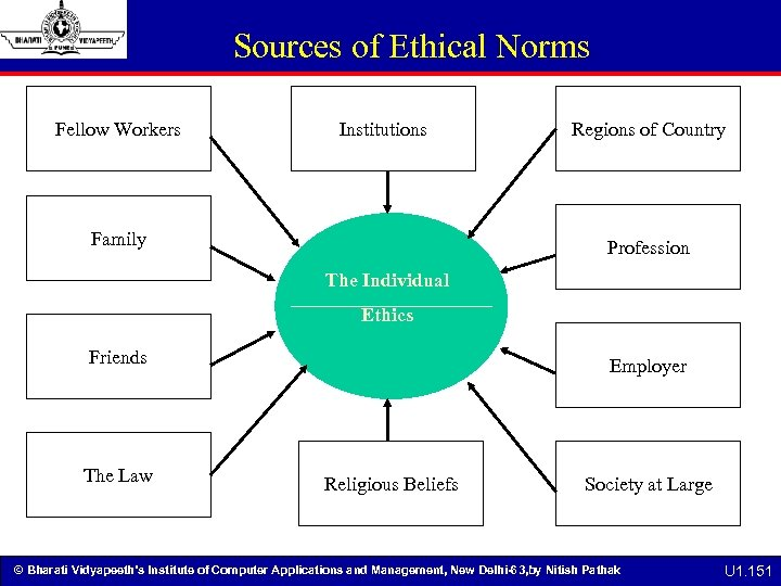 Sources of Ethical Norms Fellow Workers Institutions Family Regions of Country Profession The Individual