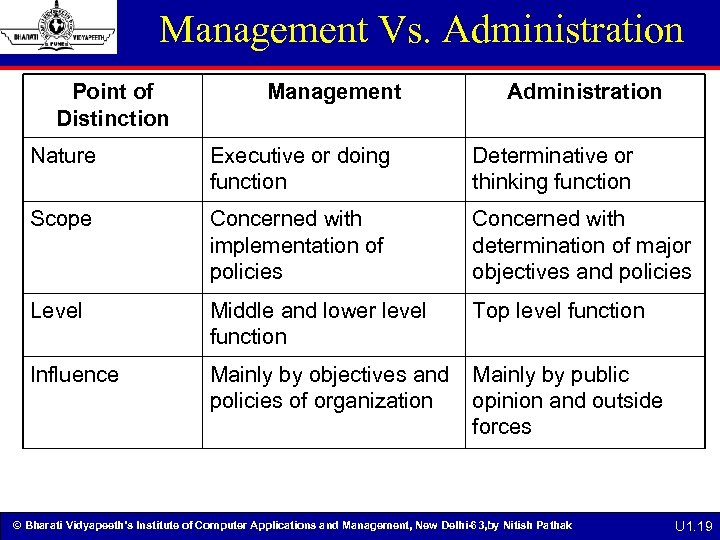 Management Vs. Administration Point of Distinction Management Administration Nature Executive or doing function Determinative