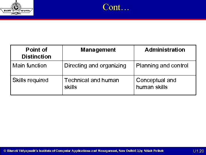 Cont… Point of Distinction Management Administration Main function Directing and organizing Planning and control