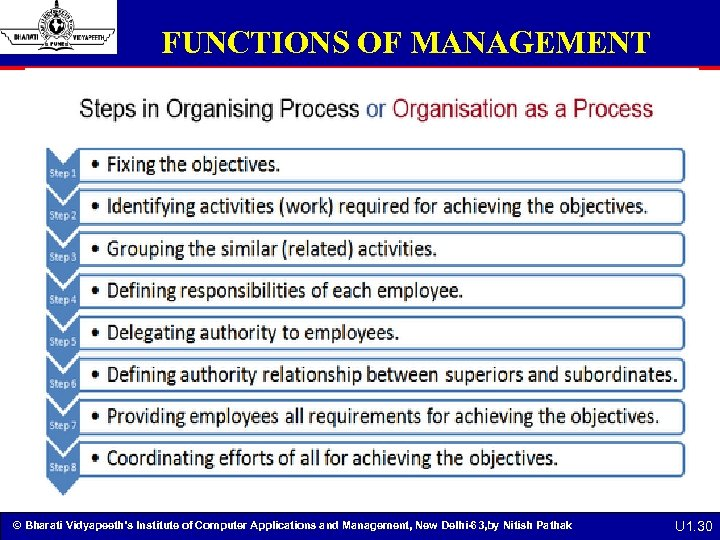 FUNCTIONS OF MANAGEMENT © Bharati Vidyapeeth's Institute of Computer Applications and Management, New Delhi-63,
