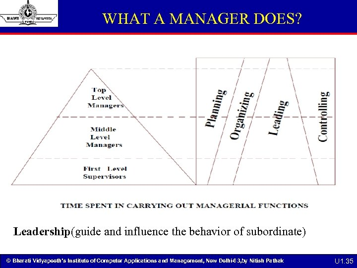 WHAT A MANAGER DOES? Leadership(guide and influence the behavior of subordinate) © Bharati Vidyapeeth's