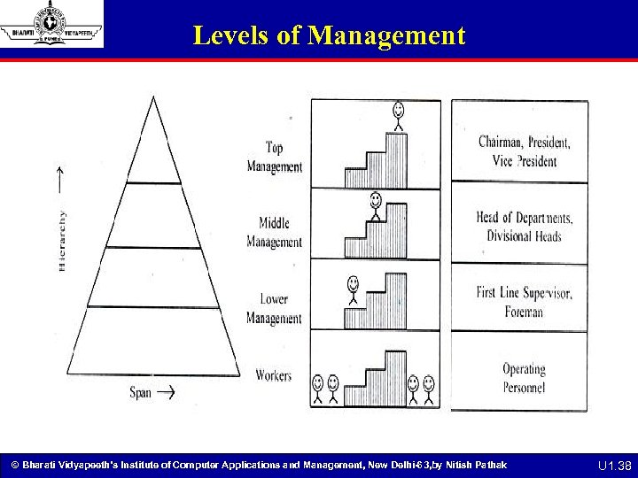 Levels of Management © Bharati Vidyapeeth's Institute of Computer Applications and Management, New Delhi-63,