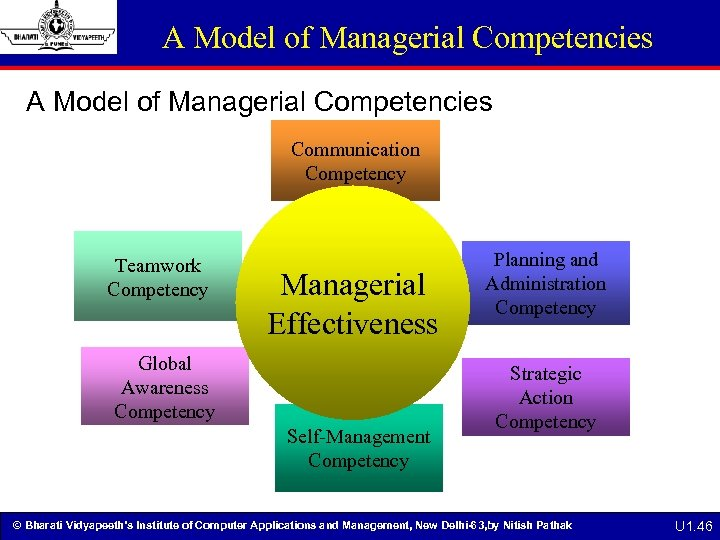 A Model of Managerial Competencies Communication Competency Teamwork Competency Managerial Effectiveness Global Awareness Competency
