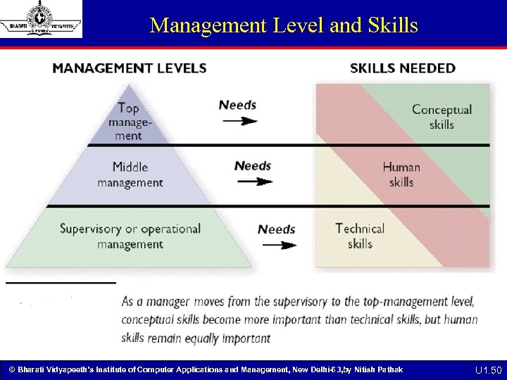 Management Level and Skills © Bharati Vidyapeeth's Institute of Computer Applications and Management, New