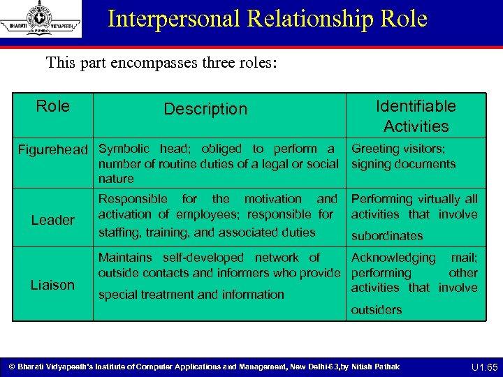 Interpersonal Relationship Role This part encompasses three roles: Role Description Identifiable Activities Figurehead Symbolic